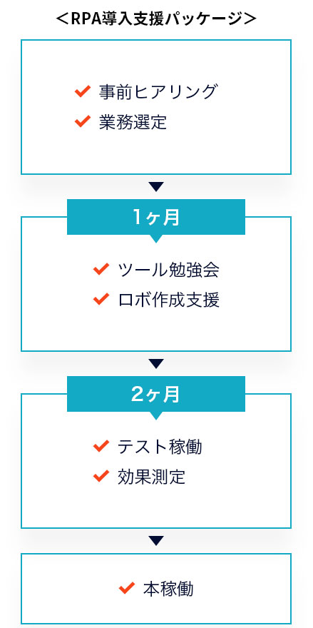 RPA導入支援パッケージ 事前ヒアリング 業務選定 → 1ヶ月目 ツール勉強会 ロボ作成支援 →  2ヶ月目 テスト稼働 効果測定 → 本稼働